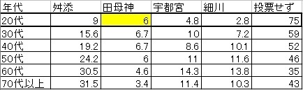 朝日新聞の出口調査に基づいた各年代別の投票状況%.jpg