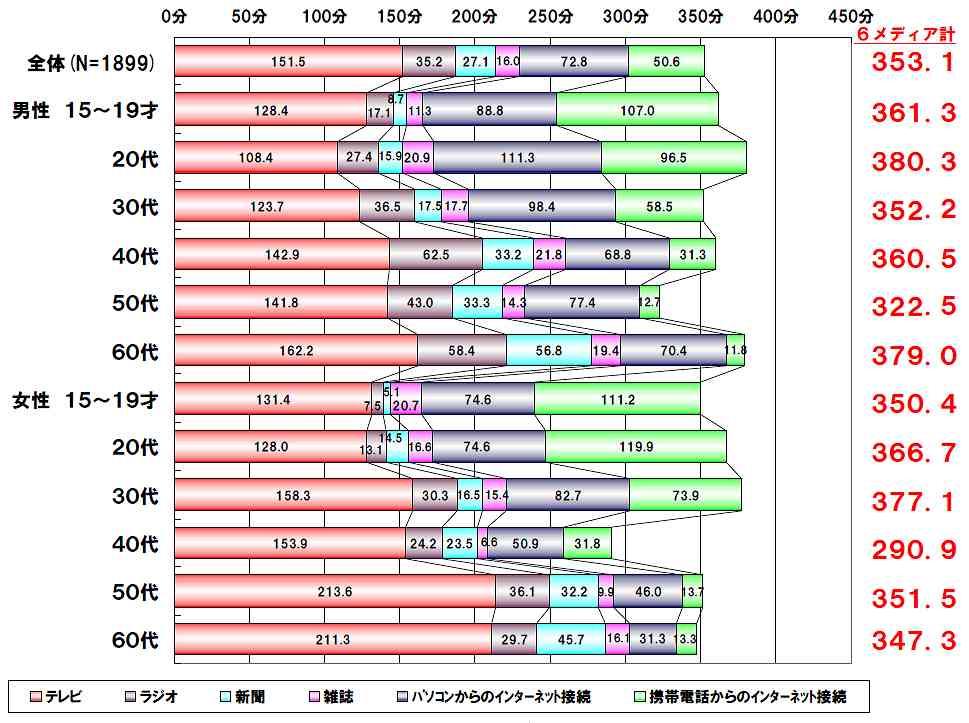 メディア接触時間2013.jpg