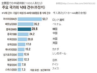 韓国中絶件数.png